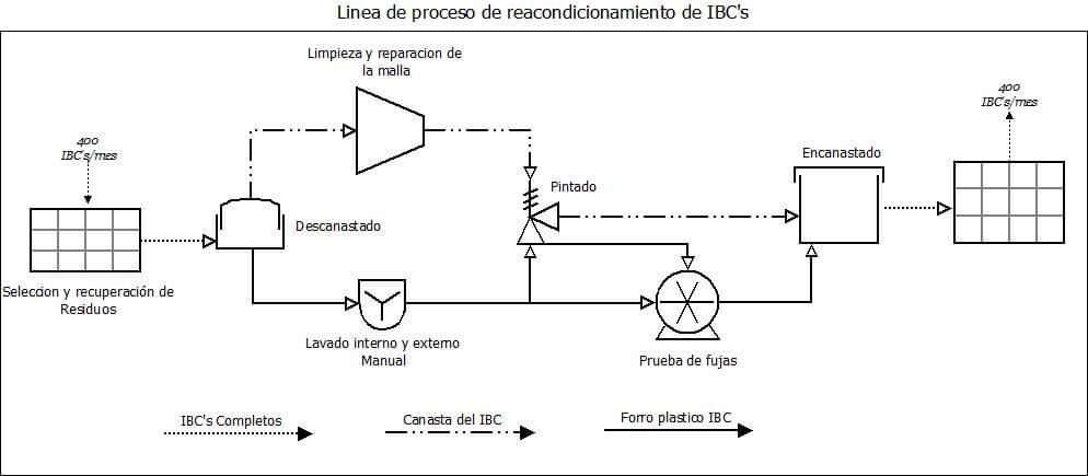 ecotambores-proceso-IBC