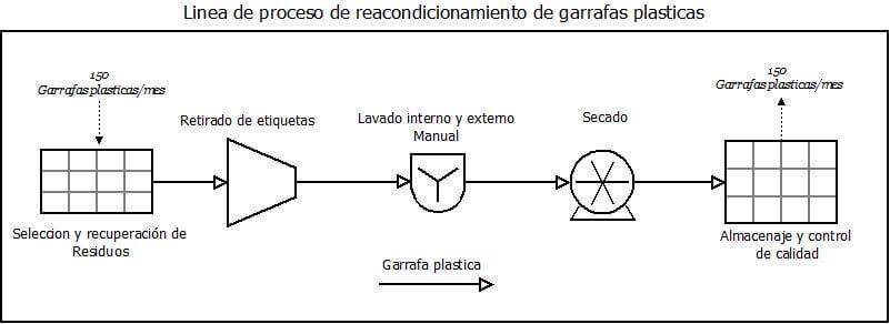 ecotambores-proceso-garrafa-plastica